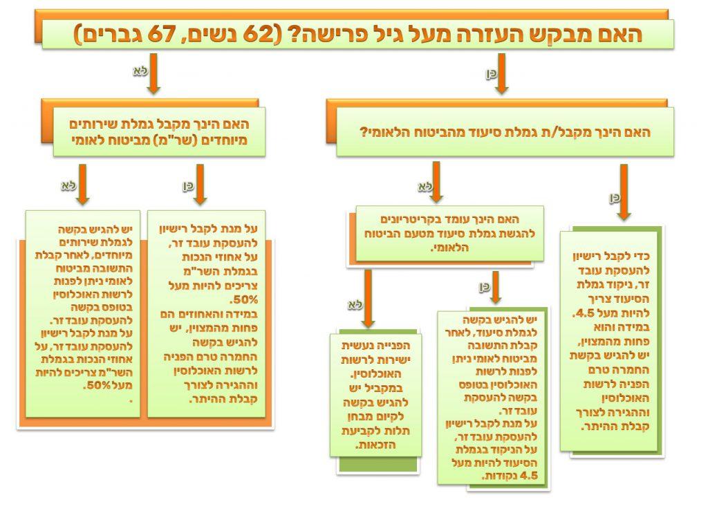 תהליך העסקת עובד זר בישראל